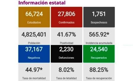 Otro día con más defunciones en Michoacán por Coronavirus. Noticias en tiempo real